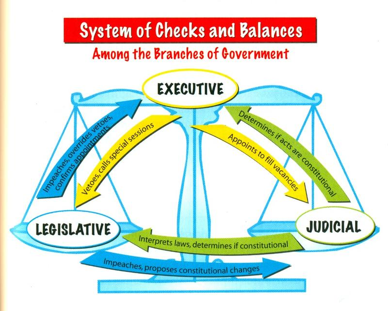 Checks and Balances - US Government Illustration